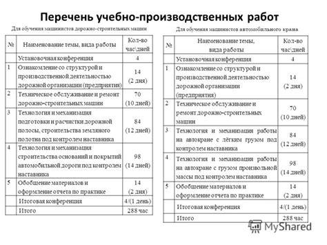 Отчет по производственной практике по профилю специальности