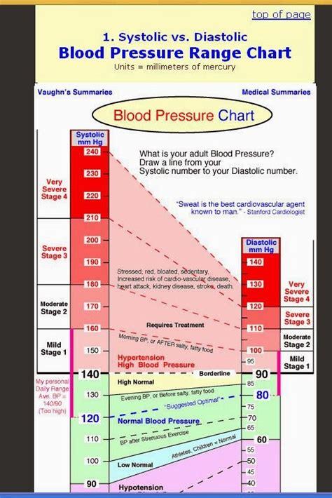 belong    blood pressure