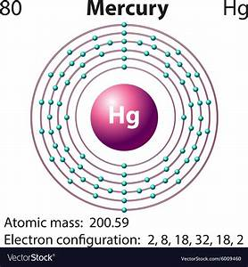 Diagram Representation Of The Element Mercury Vector Image