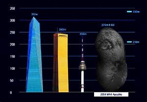 2036 Asteroid Apophis When - Pics about space