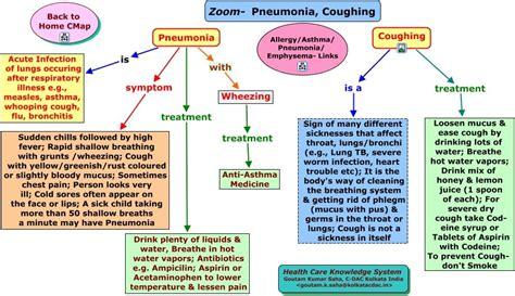 pneumonia nursing care plan pneumonia bronchitis treatment