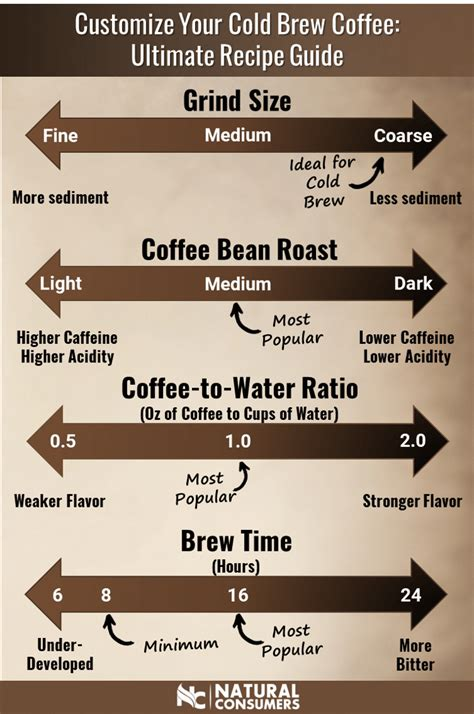 Start with coarsely ground coffee. How to Make a Cup of Coffee That Tastes Great at Home   Coffee brewing, Making cold brew coffee ...
