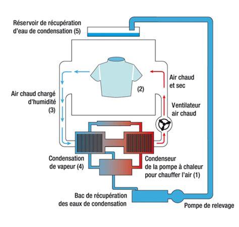 comment fonctionne un seche linge 192 condensation de conception de maison