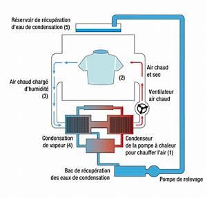 Seche Linge Condensation Ou Pompe à Chaleur : les s ches linge pompe chaleur s che linge ~ Preciouscoupons.com Idées de Décoration