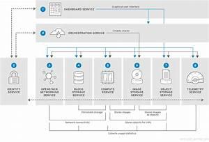 Chapter 1  Components Red Hat Openstack Platform 11