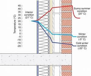 Interior Insulation Reduces The Interior Temperature Of