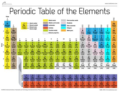 what is the periodic table of elements what do you see