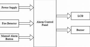 Fire Alarm System Block Diagram