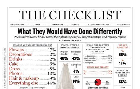 Top 5 Wedding Planning And Budget Checklists