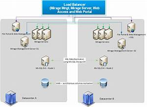 Planning A Drp Solution For Vmware Mirage Infrastructure