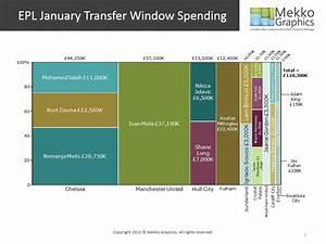 EPL January Transfer Window Spending   Mekko Graphics