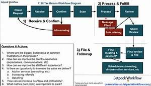 1120 Workflow Diagram   U S  Corporate Return