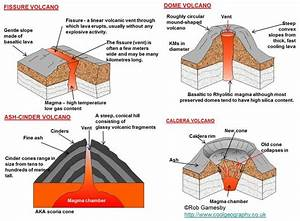 Major forms of extrusive activity – types of volcanoes ...