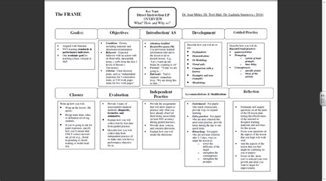 Direct Interactive Lesson Plan Template by Lesson Plan Template For Elementary School 1000 Ideas