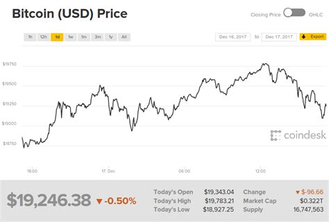 Market highlights including top gainer, highest volume, new listings, and most visited, updated every 24 hours. coindesk bitcoin price index 2017-12-17 1712 | Attack of ...