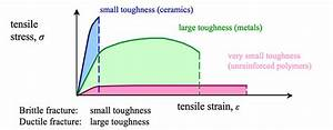 Resiliency And Toughness