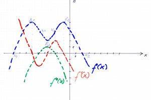 Ableitungen Berechnen : ableitungen zeichnen so gehen sie vor ~ Themetempest.com Abrechnung
