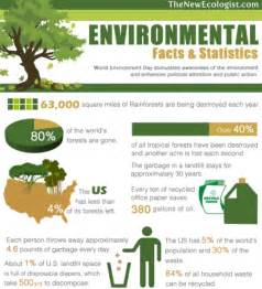 Environmental Facts and Statistics