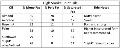 types  cooking oils  blog
