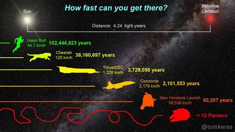 How Long Would It Take To Get To Proxima Centauri B?
