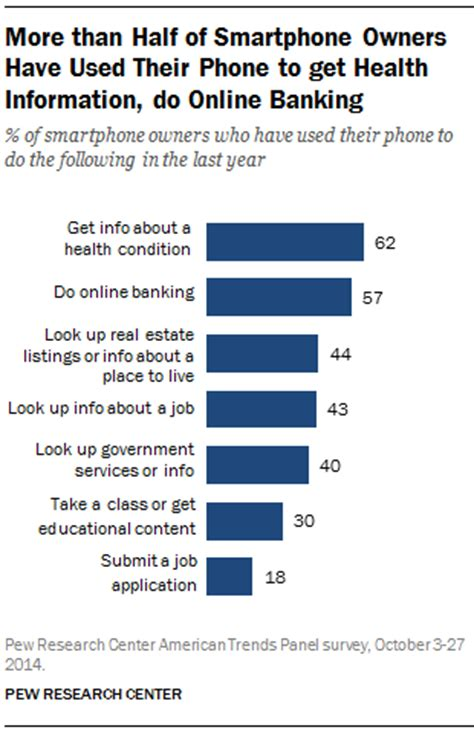 why do cell phones get u s smartphone use in 2015 pew research center