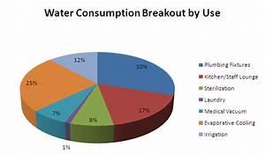 Establish A Baseline For Current Water Consumption