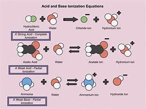 Citric Acid Solution Diagram