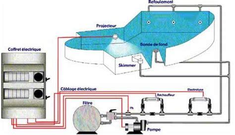 protection cable electrique exterieur protection cable electrique exterieur 8 un coffret de programmation pour piscine avec