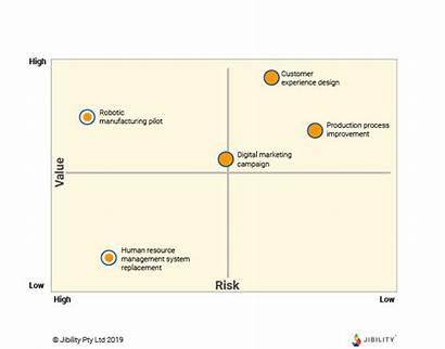 Matrix Prioritization Value 2x2 Examples Risk Example