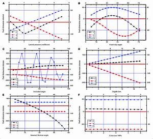Numeric Diagram Of Fault Slip Criterion Under Different