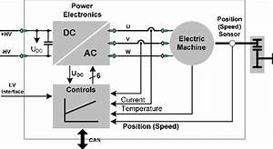 Powertrain Architecture Of An Electric Vehicle