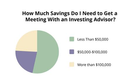 how much money do you need to get retirement