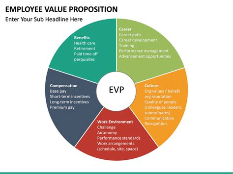 employee  proposition powerpoint template sketchbubble