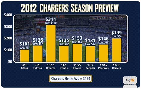 San Diego Chargers Tickets & 2016 Schedule