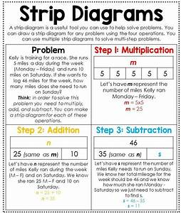 25 Best Strip Diagrams Images On Pinterest