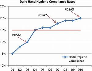 Promoting The Role Of Patients In Improving Hand Hygiene