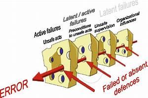 Diagram Of Reason U0026 39 S  U0026quot  Swiss Cheese  U0026quot  Model Of Human Error