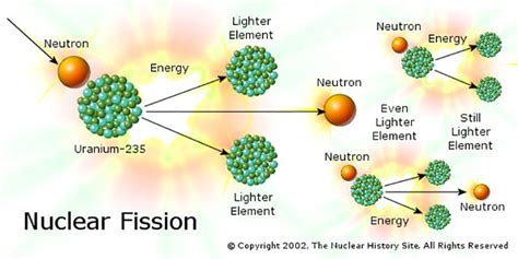 The Fission Process Mit Nuclear Reactor Laboratory