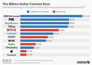 Chart: The Billion-Dollar Content Race   Statista