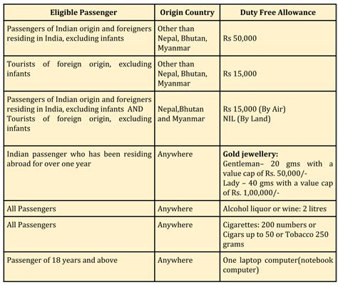 indian customs declaration form a dummy s guide to the new customs baggage rules