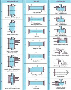 Shell  U0026 Tube Heat Exchanger Diagram
