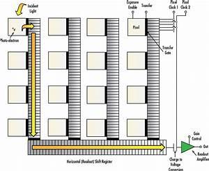 Imaging Electronics 101  Understanding Camera Sensors For