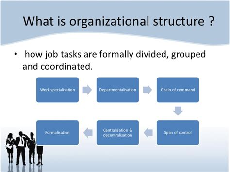 What Is An Organization Chart? Definition, Types, Tips, Tutorial, And Business Writing Infographic Blockchain Process Flowchart Elements Free Chart Graph Creation Apps Magazine On Coffee
