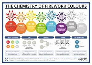What Gives Fireworks Their Colors   U2014 Quartz