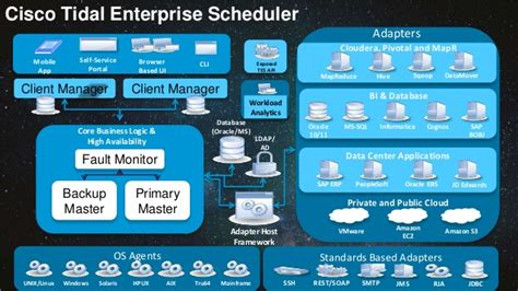 consolidate  integrate oracle business processes