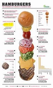 Mcd Chart Hamburgers Eaten Per Year Forms A Pareto