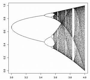 Wiring Diagram Database  How To Draw Bifurcation Diagram
