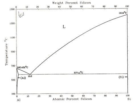 Diagram For Aluminum by A Aluminum Silicon Phase Diagram B Schematic Of A Phase