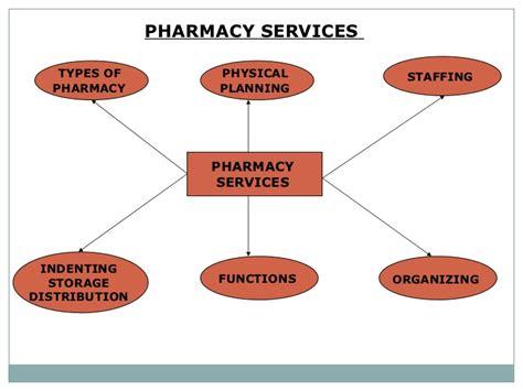 Types Of Pharmacy by Hospital Pharmacy