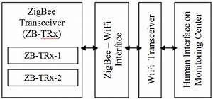 Block Diagram Of Zigbee And Wifi Networks Interface For